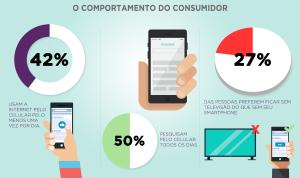 Infográfico - O Comportamento do Consumidor