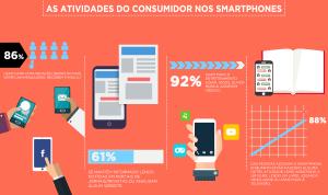 Infográfico - As Atividades do Consumidor no Smartphone
